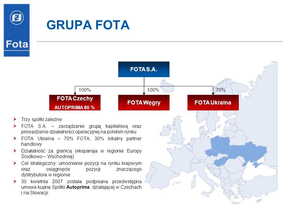 GRUPA FOTA FOTA S.A. FOTA Czechy FOTA Węgry FOTA Ukraina 100% 100% 70%