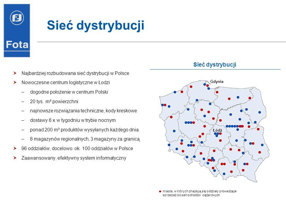 Sieć dystrybucji Sieć dystrybucji