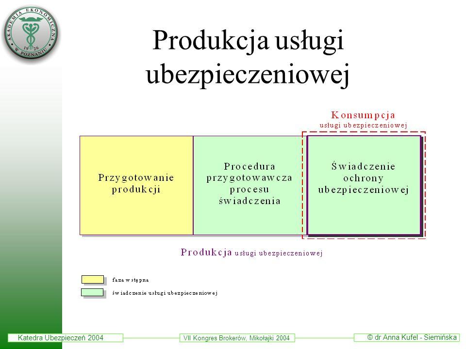 Produkcja usługi ubezpieczeniowej