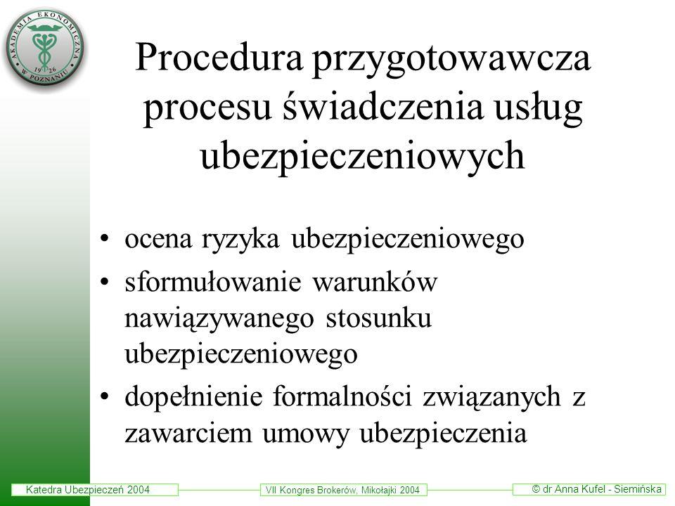 Procedura przygotowawcza procesu świadczenia usług ubezpieczeniowych
