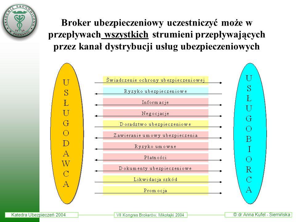 Broker ubezpieczeniowy uczestniczyć może w przepływach wszystkich strumieni przepływających przez kanał dystrybucji usług ubezpieczeniowych