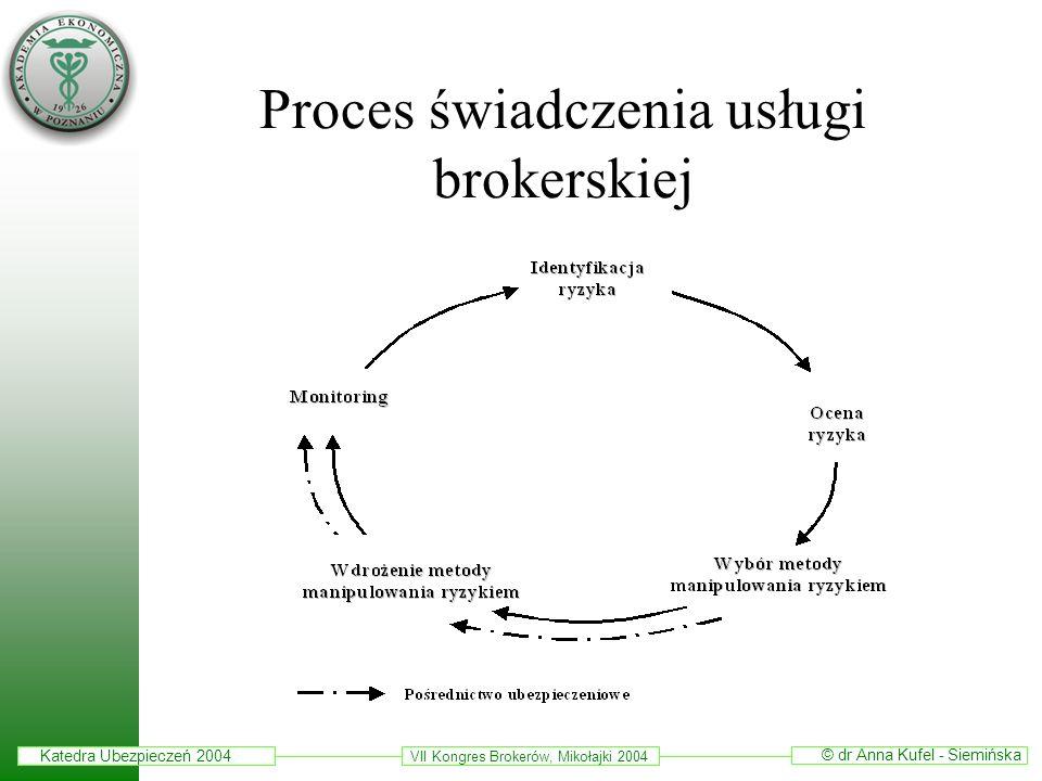 Proces świadczenia usługi brokerskiej