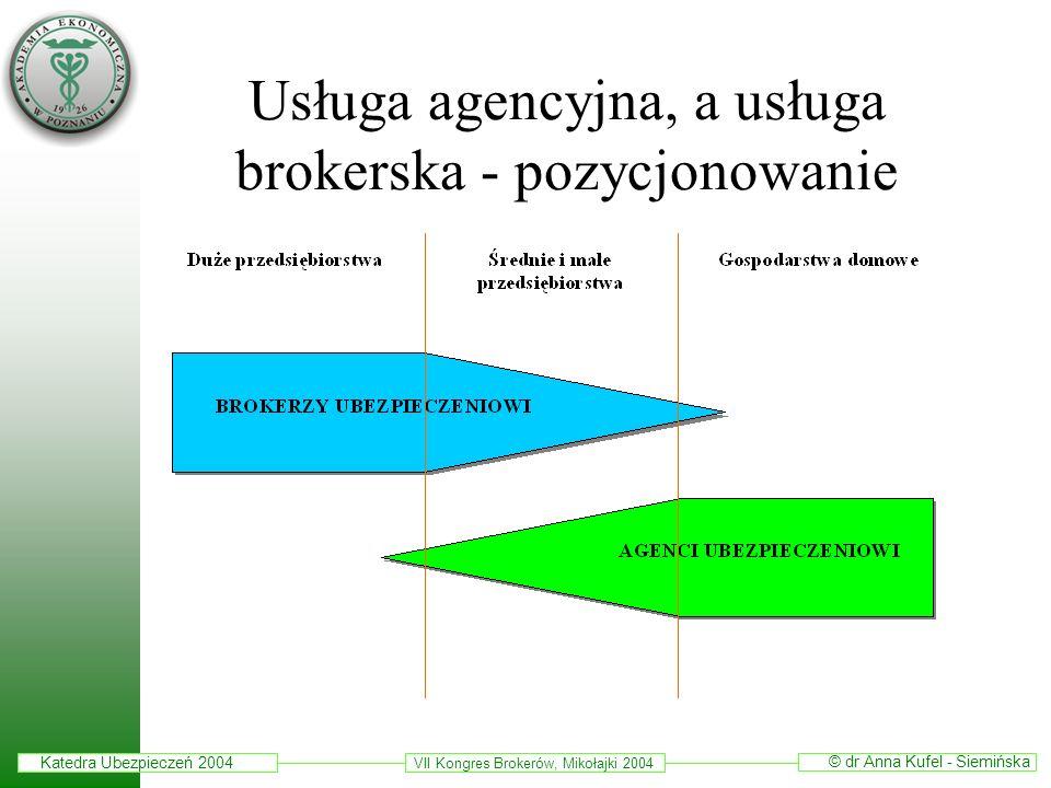 Usługa agencyjna, a usługa brokerska - pozycjonowanie
