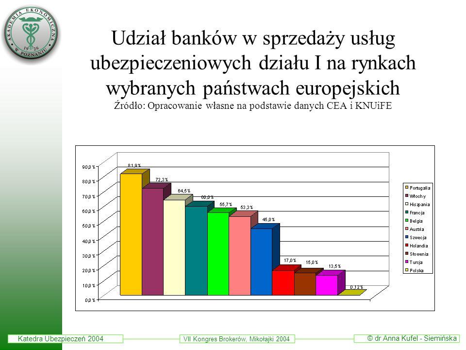 Udział banków w sprzedaży usług ubezpieczeniowych działu I na rynkach wybranych państwach europejskich Źródło: Opracowanie własne na podstawie danych CEA i KNUiFE