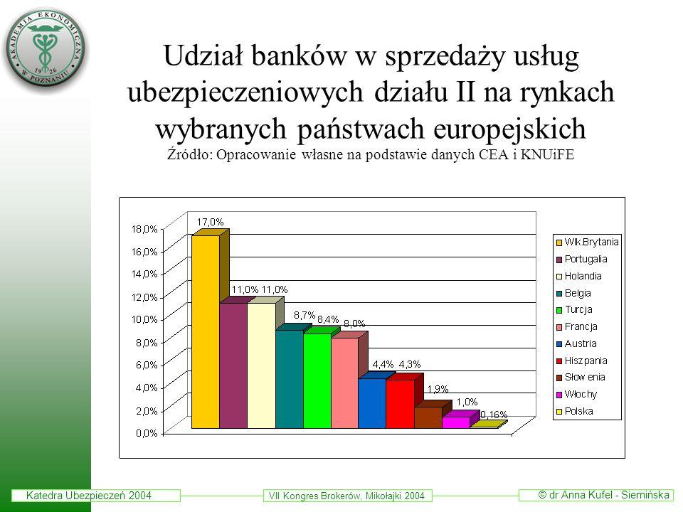 Udział banków w sprzedaży usług ubezpieczeniowych działu II na rynkach wybranych państwach europejskich Źródło: Opracowanie własne na podstawie danych CEA i KNUiFE