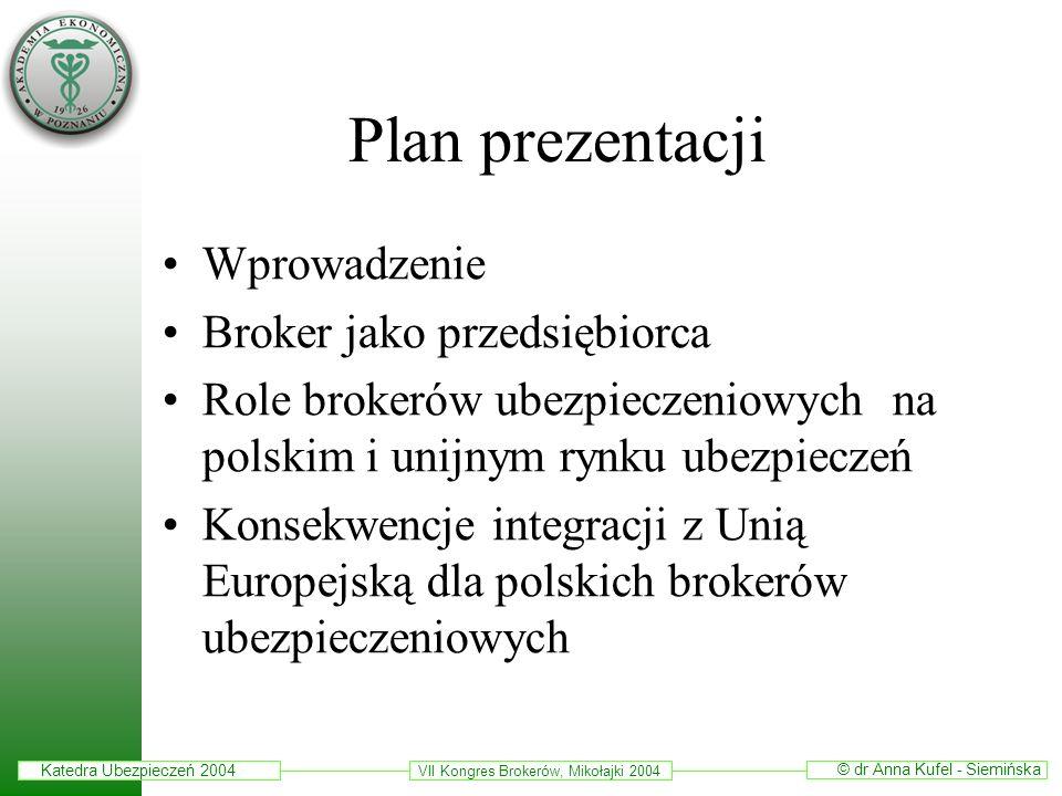 Plan prezentacji Wprowadzenie Broker jako przedsiębiorca