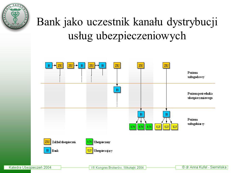Bank jako uczestnik kanału dystrybucji usług ubezpieczeniowych