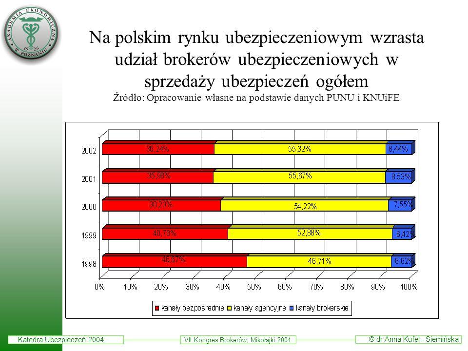 Na polskim rynku ubezpieczeniowym wzrasta udział brokerów ubezpieczeniowych w sprzedaży ubezpieczeń ogółem Źródło: Opracowanie własne na podstawie danych PUNU i KNUiFE