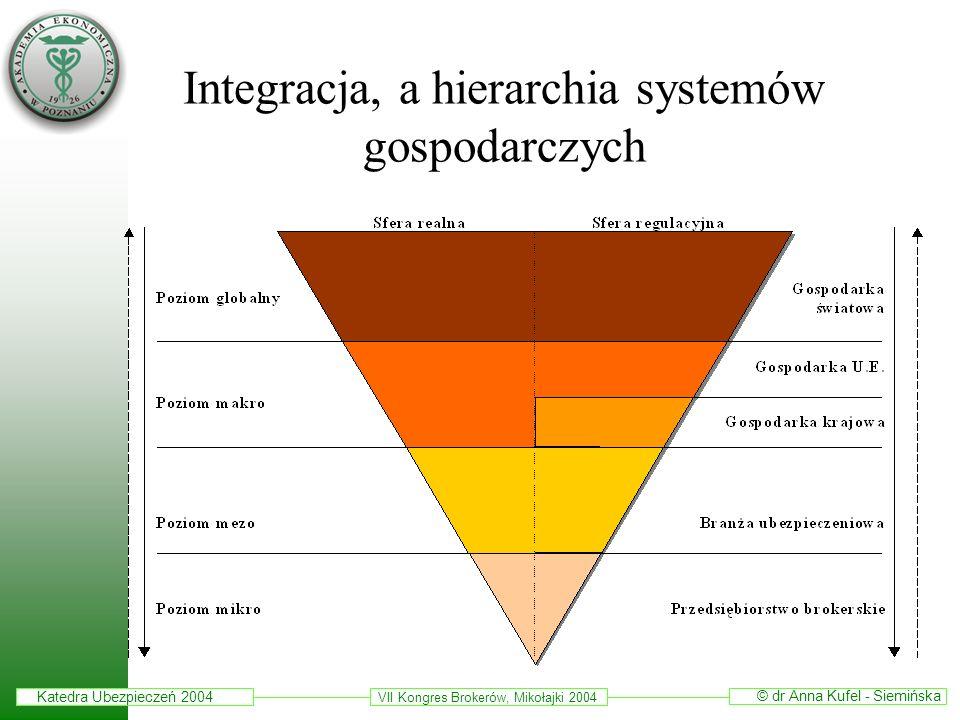 Integracja, a hierarchia systemów gospodarczych