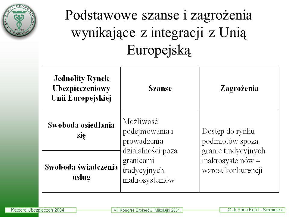 Podstawowe szanse i zagrożenia wynikające z integracji z Unią Europejską