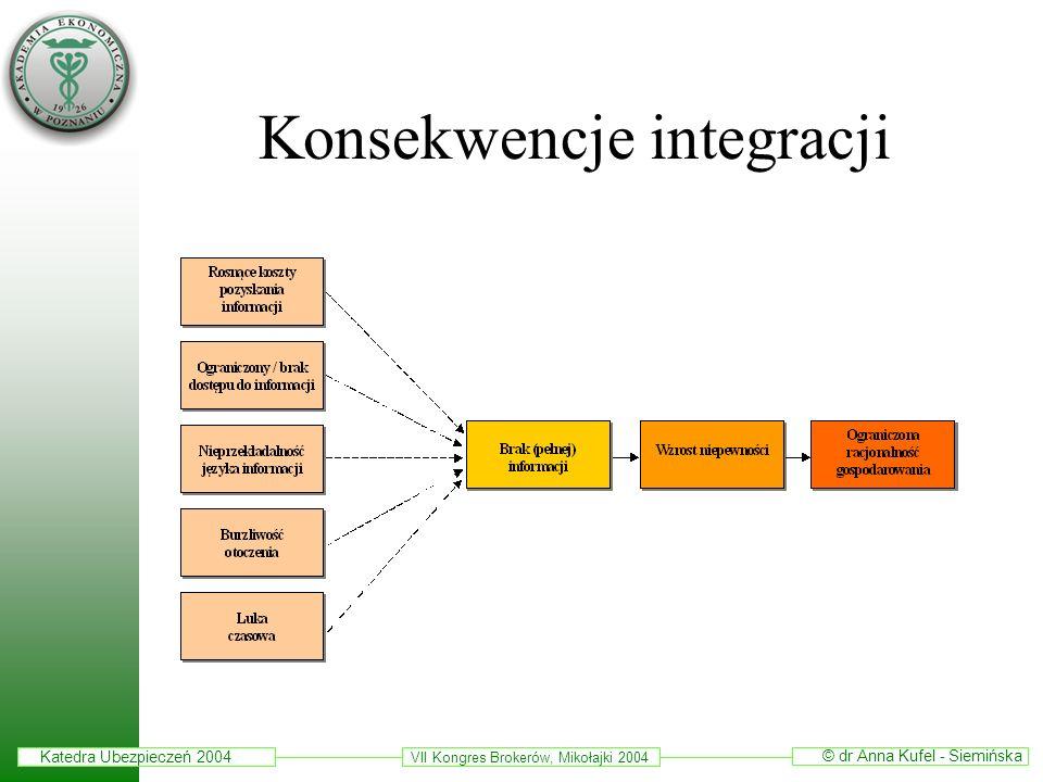 Konsekwencje integracji
