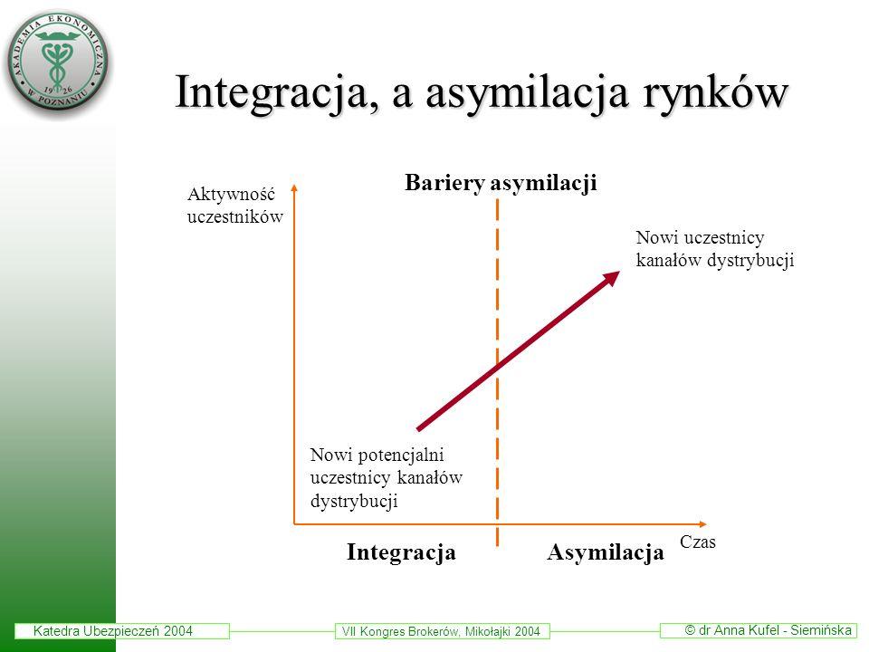 Integracja, a asymilacja rynków