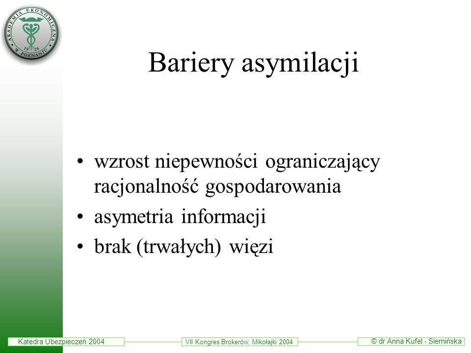 Bariery asymilacji wzrost niepewności ograniczający racjonalność gospodarowania. asymetria informacji.