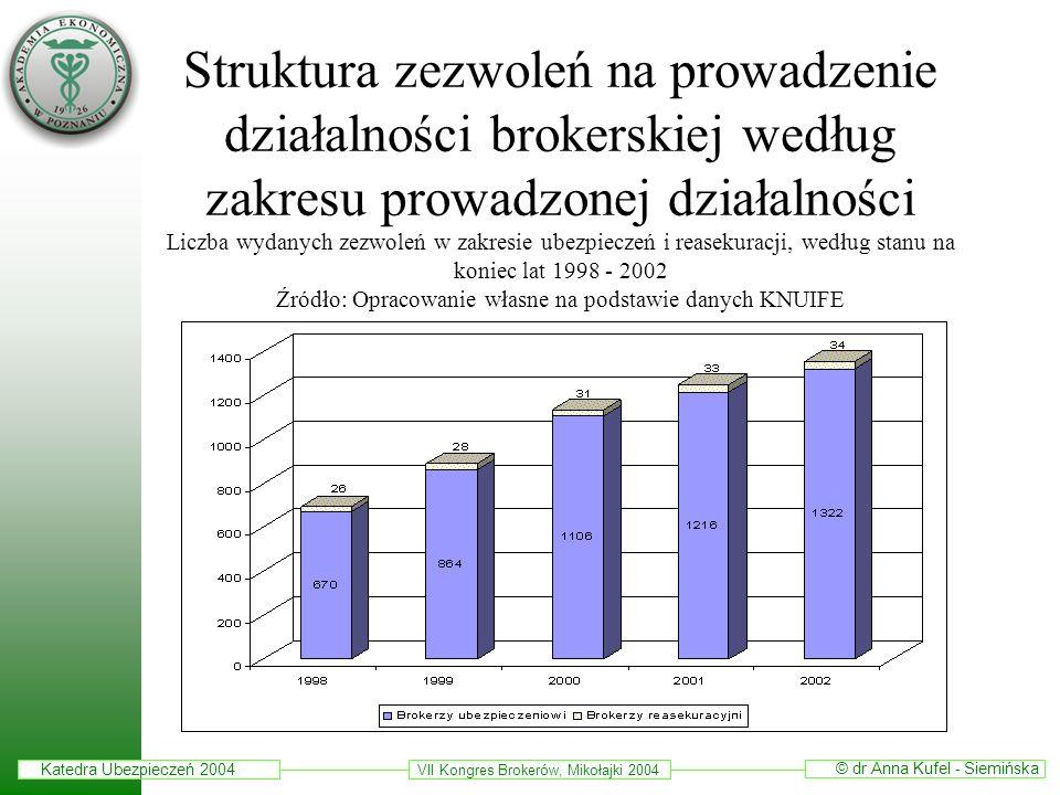 Struktura zezwoleń na prowadzenie działalności brokerskiej według zakresu prowadzonej działalności Liczba wydanych zezwoleń w zakresie ubezpieczeń i reasekuracji, według stanu na koniec lat 1998 - 2002 Źródło: Opracowanie własne na podstawie danych KNUIFE