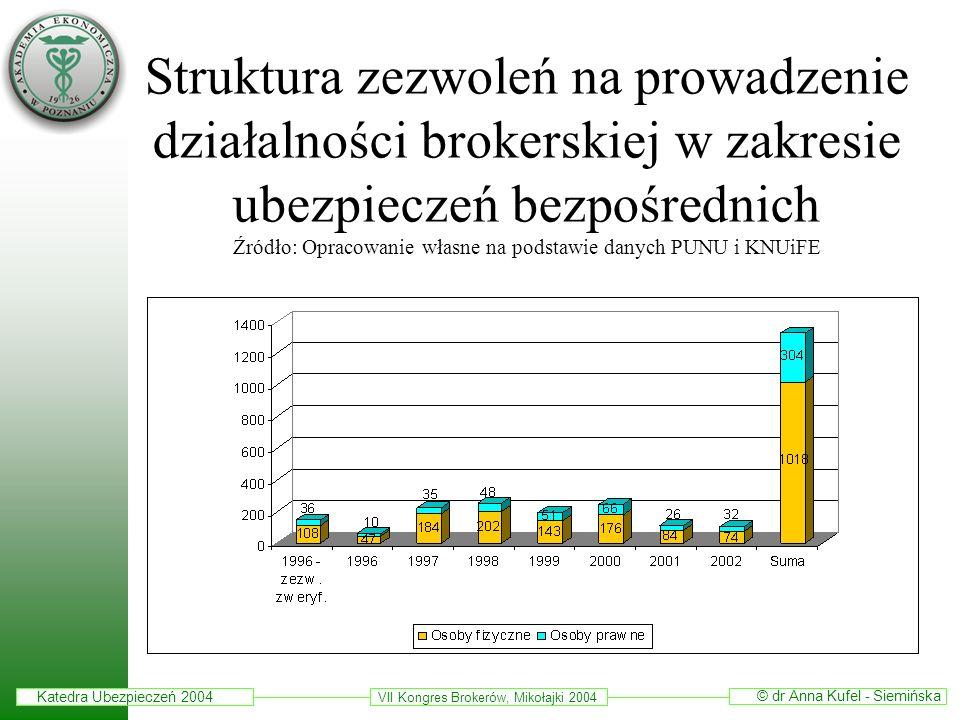 Struktura zezwoleń na prowadzenie działalności brokerskiej w zakresie ubezpieczeń bezpośrednich Źródło: Opracowanie własne na podstawie danych PUNU i KNUiFE