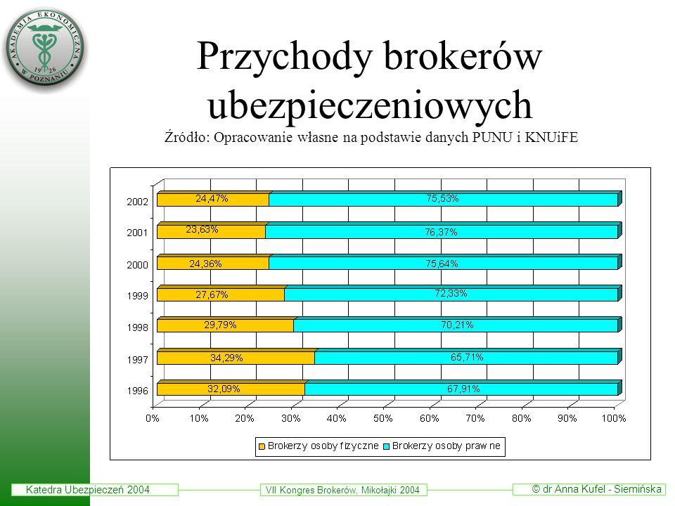 Przychody brokerów ubezpieczeniowych Źródło: Opracowanie własne na podstawie danych PUNU i KNUiFE