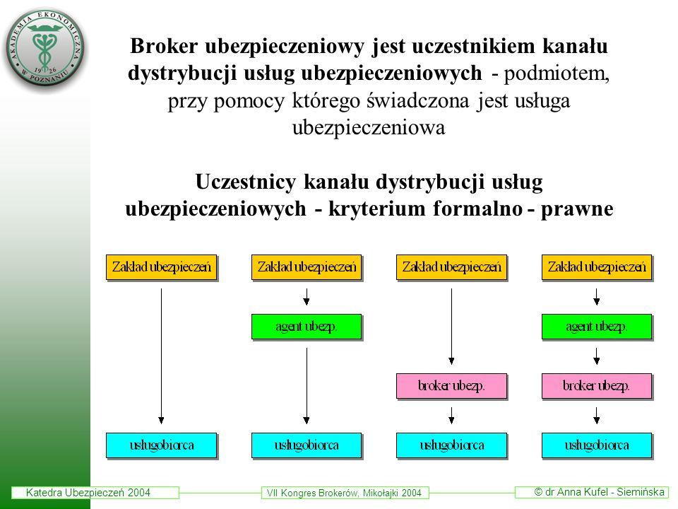 Broker ubezpieczeniowy jest uczestnikiem kanału dystrybucji usług ubezpieczeniowych - podmiotem, przy pomocy którego świadczona jest usługa ubezpieczeniowa Uczestnicy kanału dystrybucji usług ubezpieczeniowych - kryterium formalno - prawne