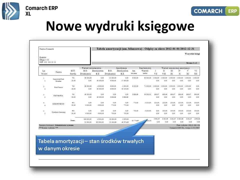 Nowe wydruki księgowe Tabela amortyzacji – stan środków trwałych w danym okresie.
