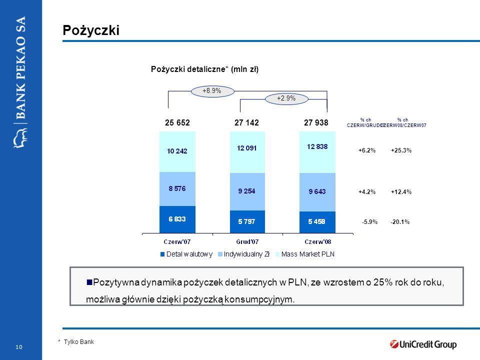 Pożyczki detaliczne* (mln zł)