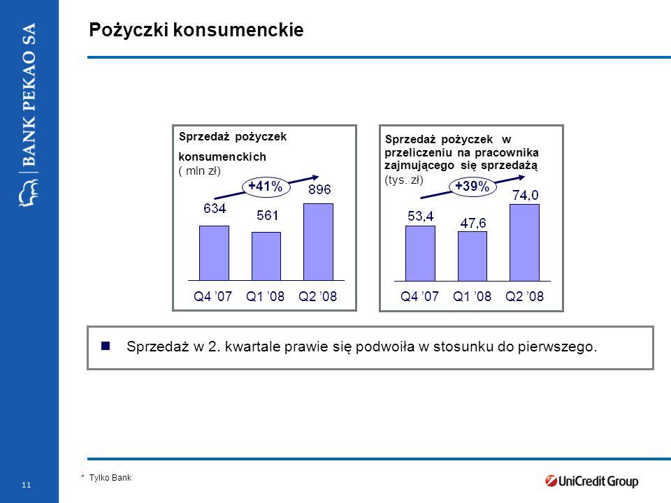 Pożyczki konsumenckie