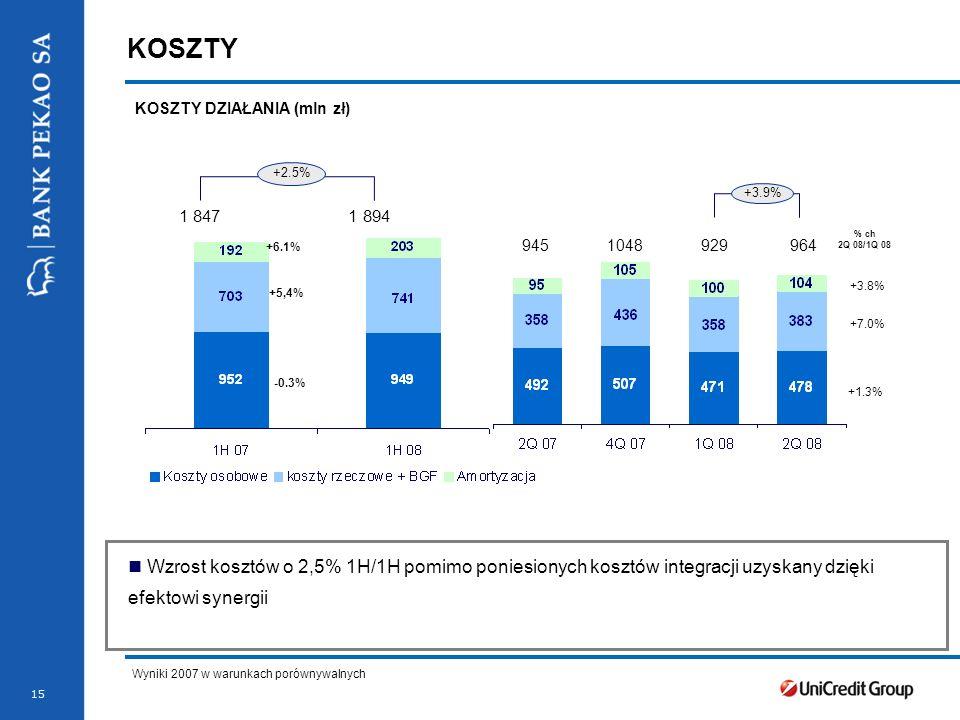 KOSZTY DZIAŁANIA (mln zł)