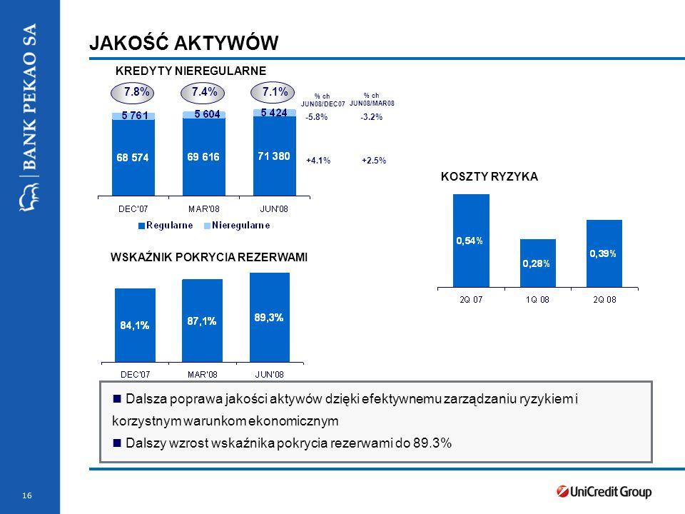 JAKOŚĆ AKTYWÓW KREDYTY NIEREGULARNE. 7.8% 7.4% 7.1% % ch. JUN08/DEC07. % ch.