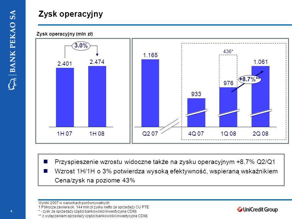 2.474 Zysk operacyjny. Zysk operacyjny (mln zł) 3.0% 436* 1.165. 2.401. 2.474. 1.061. +8.7%**