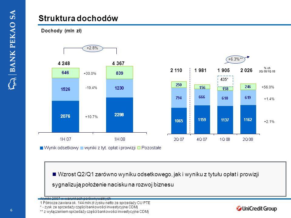 Struktura dochodów Dochody (mln zł) +2.8% +6.3%** 4 248 4 367. 2 110 1 981 1 905 2 026.