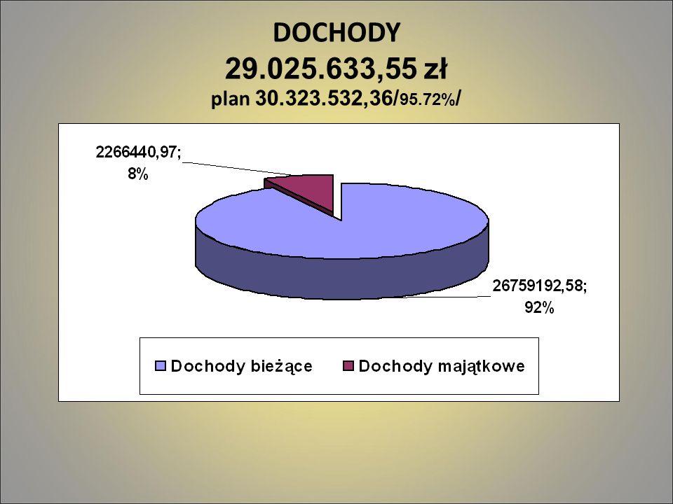 DOCHODY 29.025.633,55 zł plan 30.323.532,36/95.72%/ 2 2