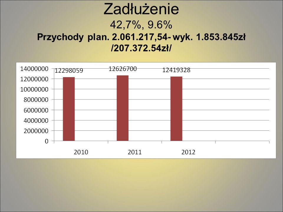 Przychody plan. 2.061.217,54- wyk. 1.853.845zł /207.372.54zł/
