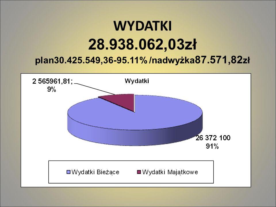 WYDATKI 28.938.062,03zł plan30.425.549,36-95.11% /nadwyżka87.571,82zł