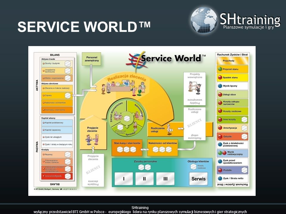 SERVICE WORLD™ SHtraining