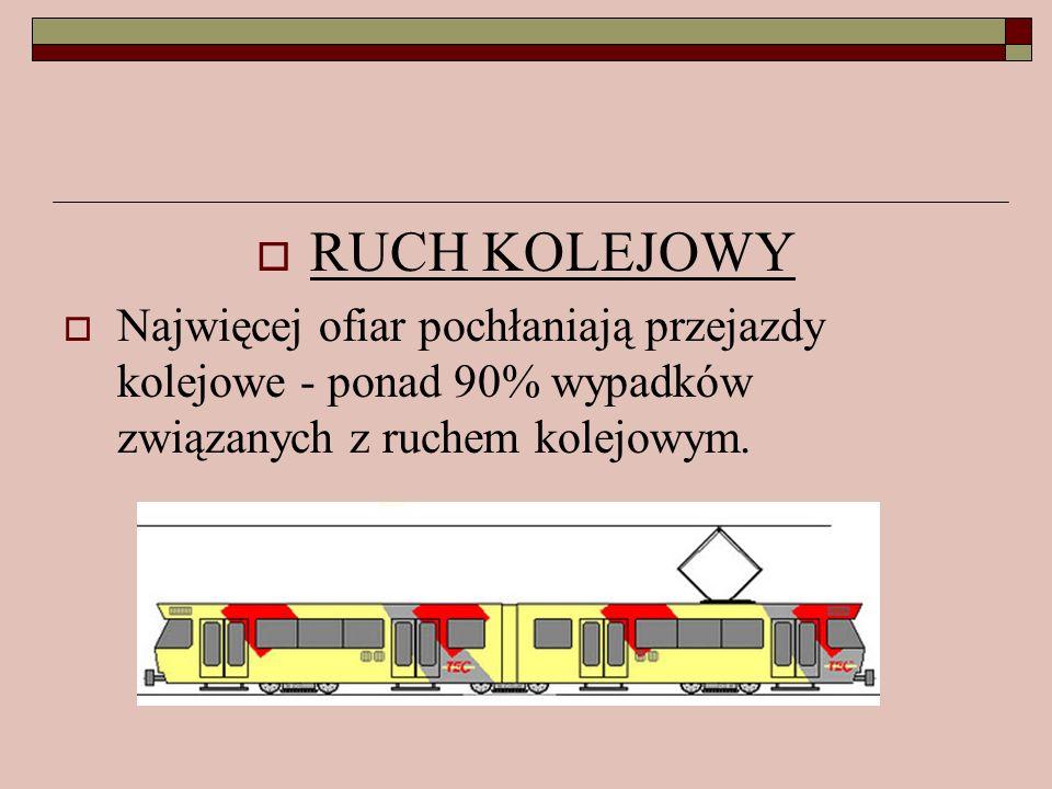 RUCH KOLEJOWY Najwięcej ofiar pochłaniają przejazdy kolejowe - ponad 90% wypadków związanych z ruchem kolejowym.