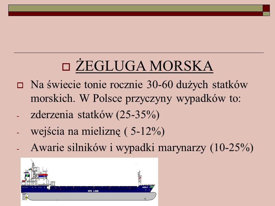 ŻEGLUGA MORSKANa świecie tonie rocznie 30-60 dużych statków morskich. W Polsce przyczyny wypadków to:
