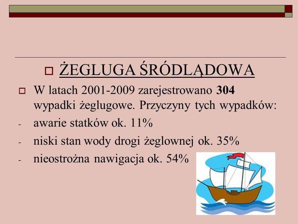 ŻEGLUGA ŚRÓDLĄDOWA W latach 2001-2009 zarejestrowano 304 wypadki żeglugowe. Przyczyny tych wypadków: