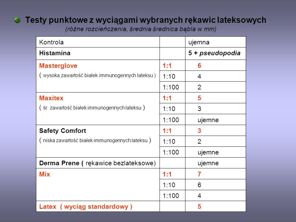 Testy punktowe z wyciągami wybranych rękawic lateksowych (różne rozcieńczenia, średnia średnica bąbla w mm)