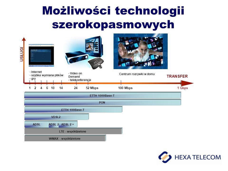 Możliwości technologii szerokopasmowych