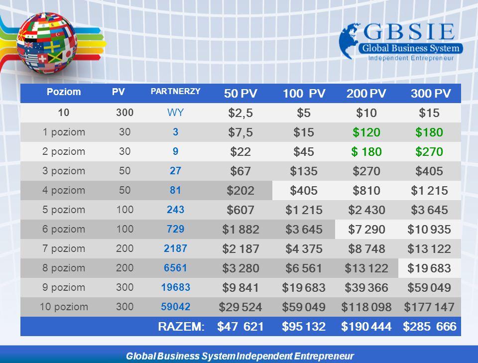 Poziom PV. PARTNERZY. 50 PV. 100 PV. 200 PV. 300 PV. 10. 300. WY. $2,5. $5. $10. $15. 1 poziom.