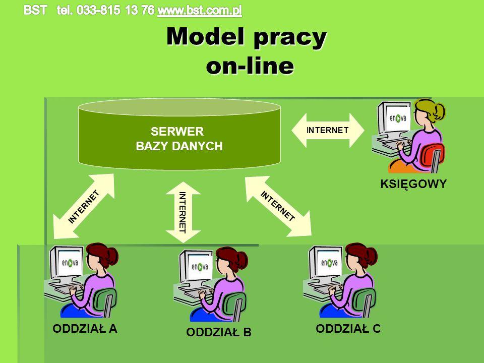 Model pracy on-line SERWER BAZY DANYCH KSIĘGOWY ODDZIAŁ A ODDZIAŁ C