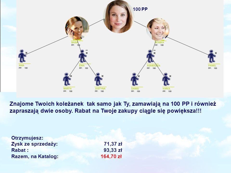 1100 PP Znajome Twoich koleżanek tak samo jak Ty, zamawiają na 100 PP i również zapraszają dwie osoby. Rabat na Twoje zakupy ciągle się powiększa!!!