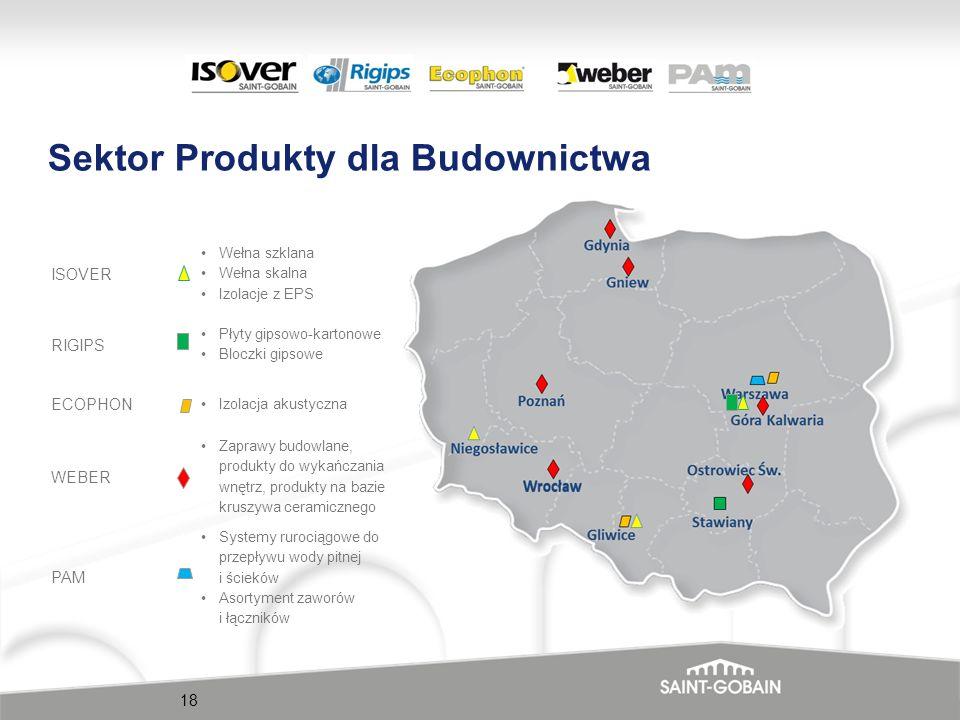 Sektor Produkty dla Budownictwa