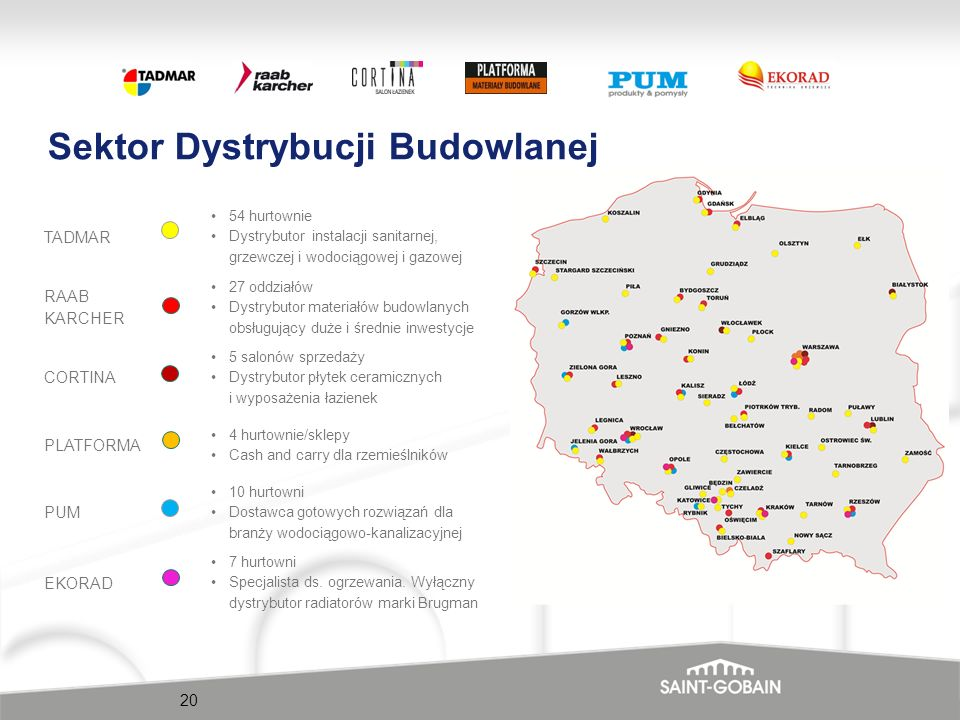 Sektor Dystrybucji Budowlanej