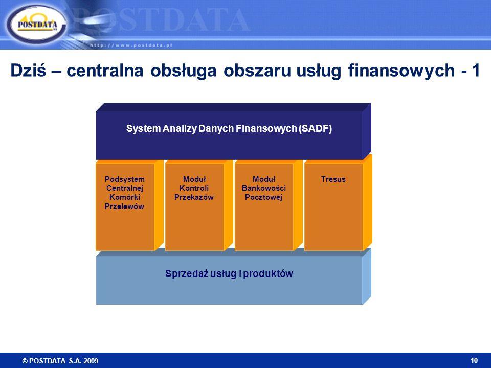 Dziś – centralna obsługa obszaru usług finansowych - 1