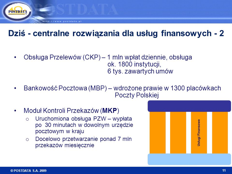 Dziś - centralne rozwiązania dla usług finansowych - 2