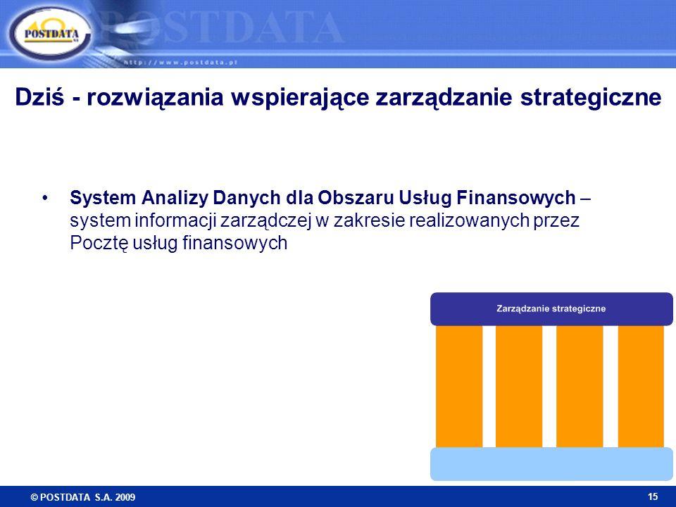 Dziś - rozwiązania wspierające zarządzanie strategiczne
