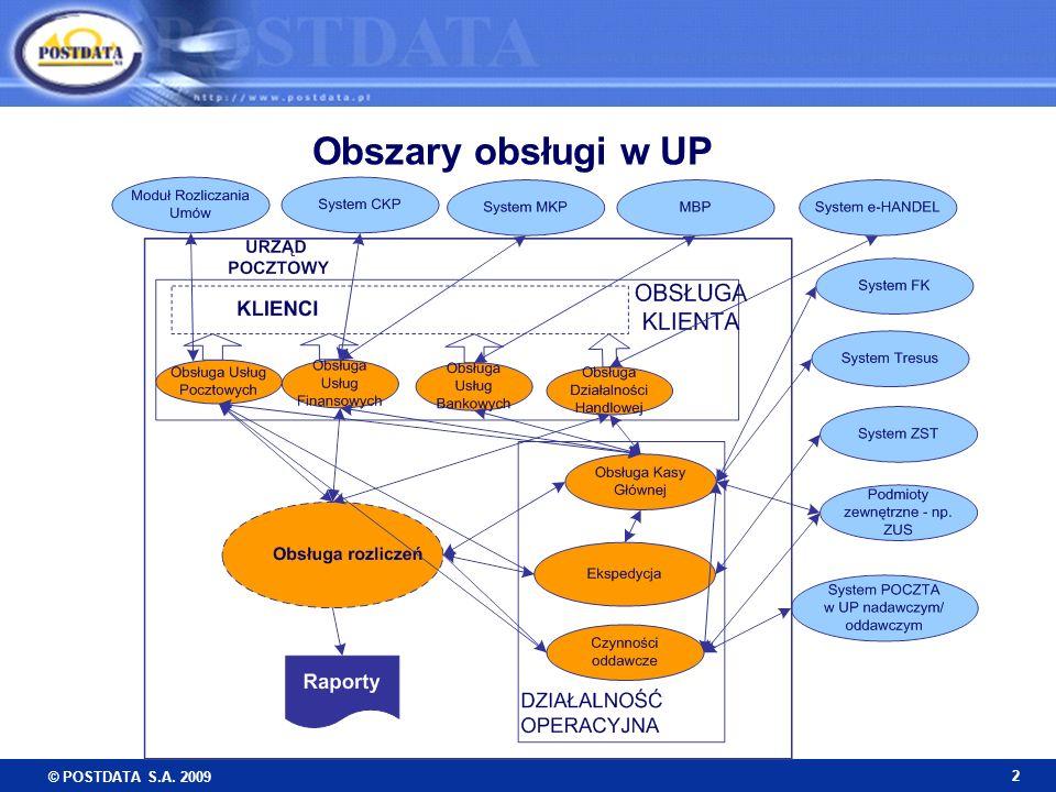 Obszary obsługi w UP