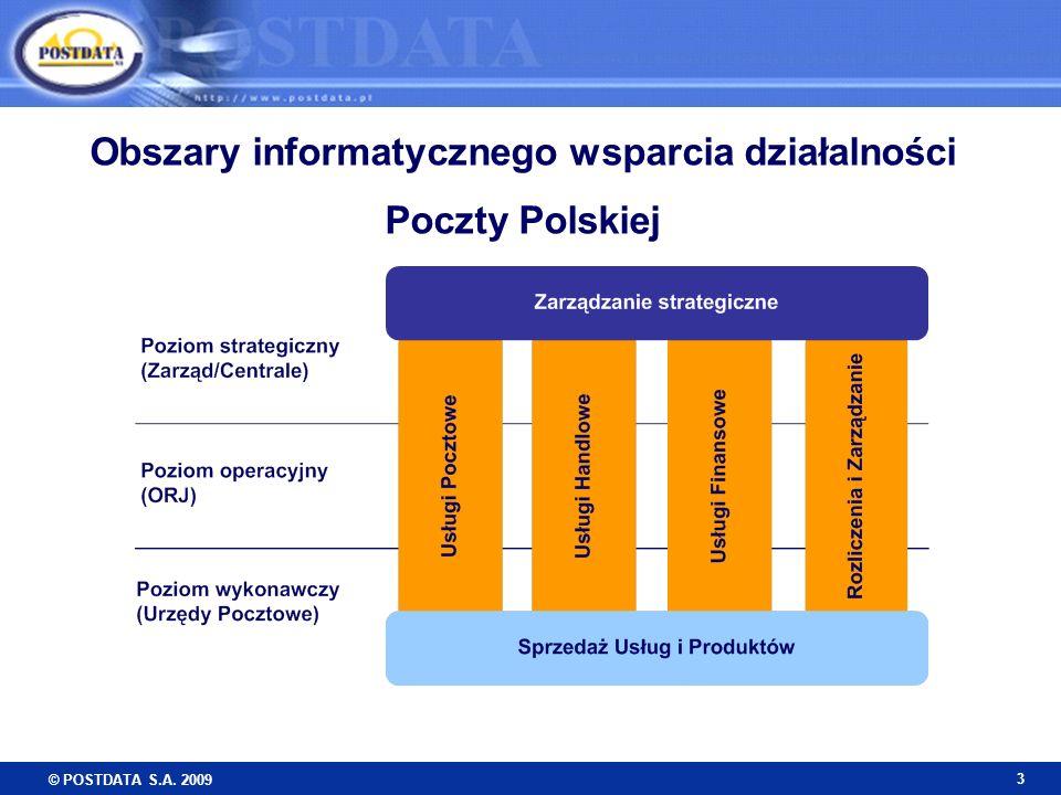 Obszary informatycznego wsparcia działalności Poczty Polskiej