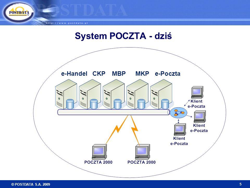 System POCZTA - dziś e-Handel CKP MBP MKP e-Poczta