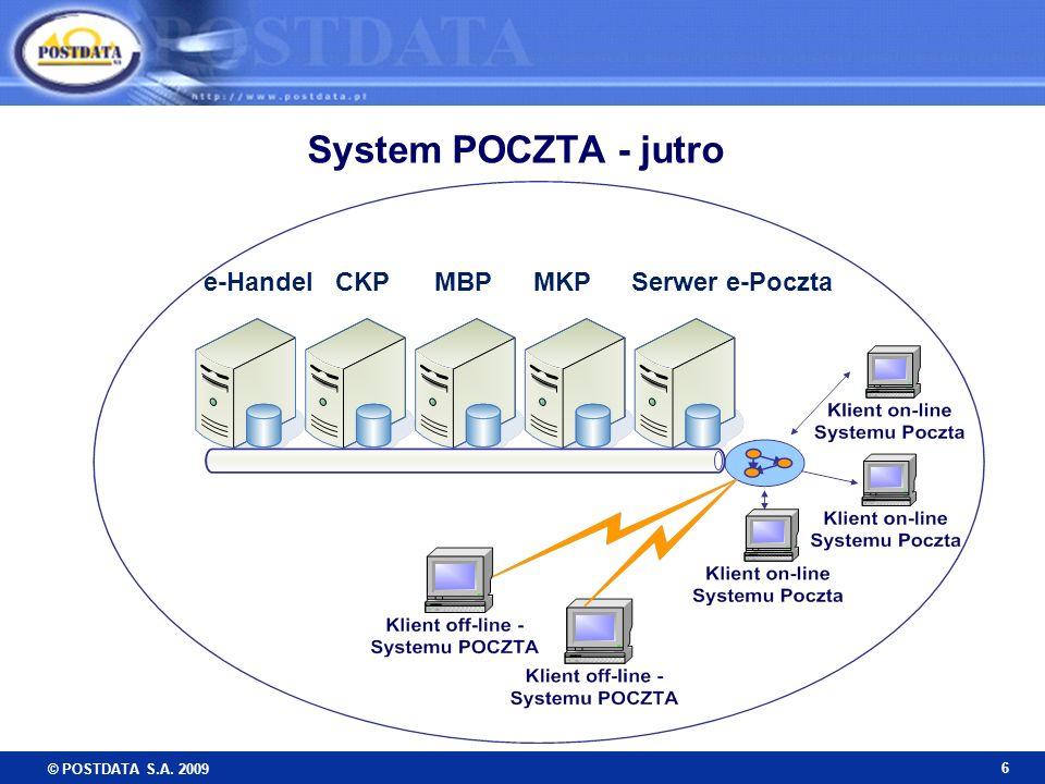 System POCZTA - jutro e-Handel CKP MBP MKP Serwer e-Poczta