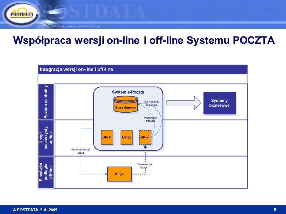 Współpraca wersji on-line i off-line Systemu POCZTA